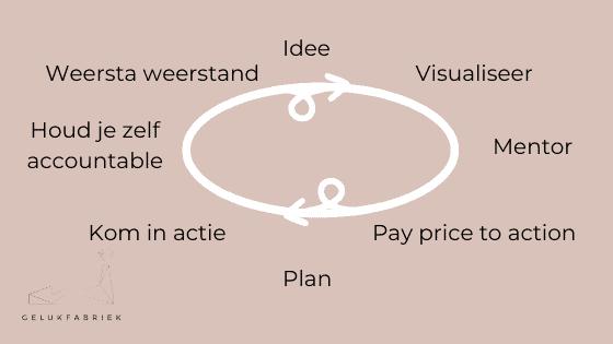 Change-loop - Gelukfabriek